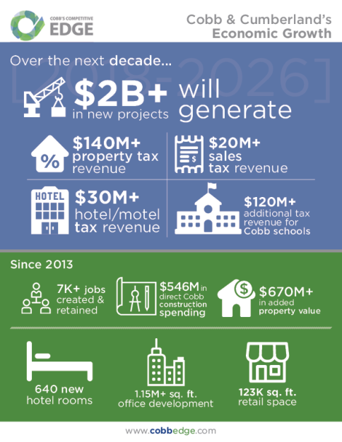 Cumberland Economic Growth Infographic_v6_png
